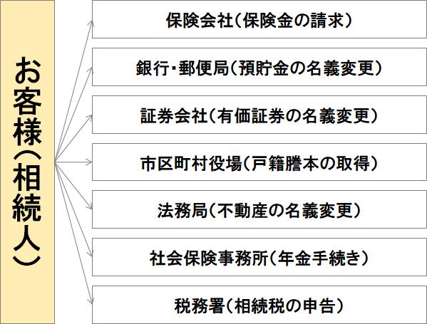 遺産整理業務の手続き図(自分でやる場合)