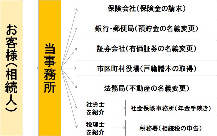 遺産整理業務の手続き図(ご依頼いただく場合)