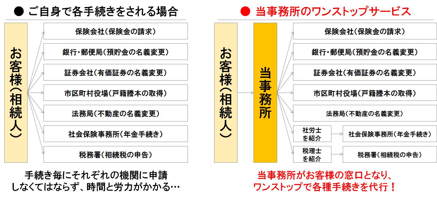 遺産整理業務の手続き図