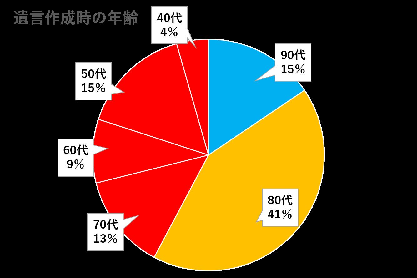 遺言年齢_グラフ